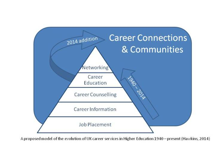 A diagram displaying job placement, careers information, career counselling, career education and networking as an incremental pyramid model, with the potential to add 'connections and communities' as a backdrop in the future. Argues for an integrated model of service delivery.